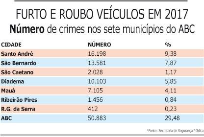 30% dos furtos e roubos de veículos do Estado ocorrem no ABC