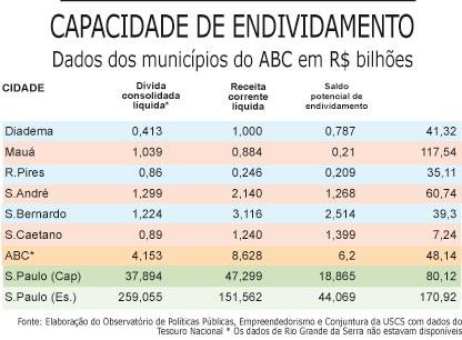 Capacidade de endividamento do ABC é de R$ 6,2 bilhões, segundo Observatório da USCS