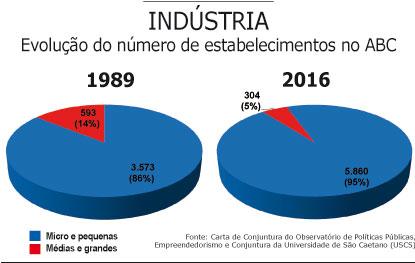 Parque fabril muda perfil com perda de 49% das grandes e médias indústrias em 27 anos