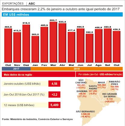 ABC desacelera  exportações com queda nos pedidos da Argentina