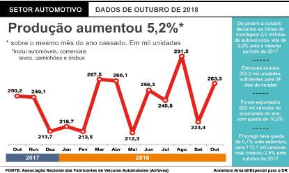 Setor automotivo acelerou vendas  e produção de veículos em outubro