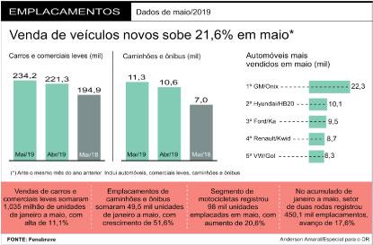 Mercado de veículos novos tem melhor maio em cinco anos puxado por vendas diretas